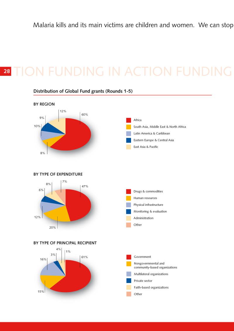 The Global Fund | Brochure design