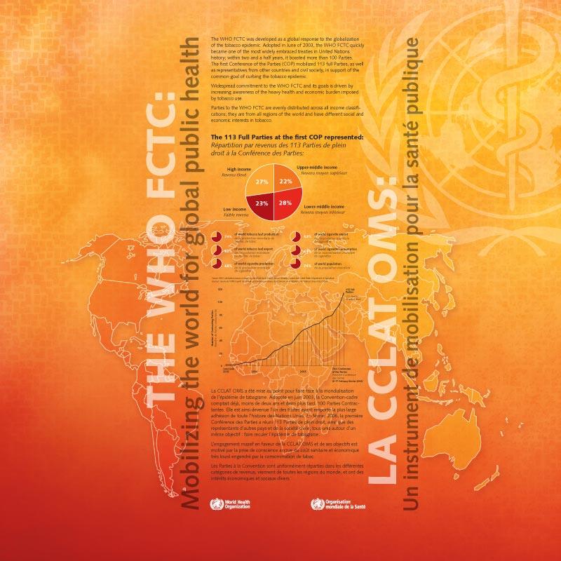 FCTC | Lutte antitabac | Exposition gauche
